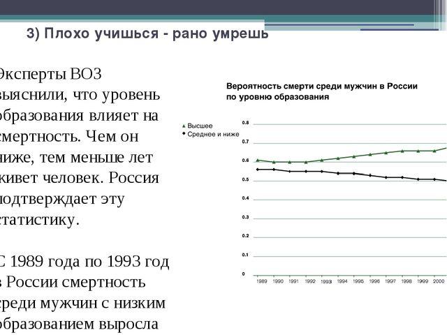 3) Плохо учишься - рано умрешь Эксперты ВОЗ выяснили, что уровень образования...