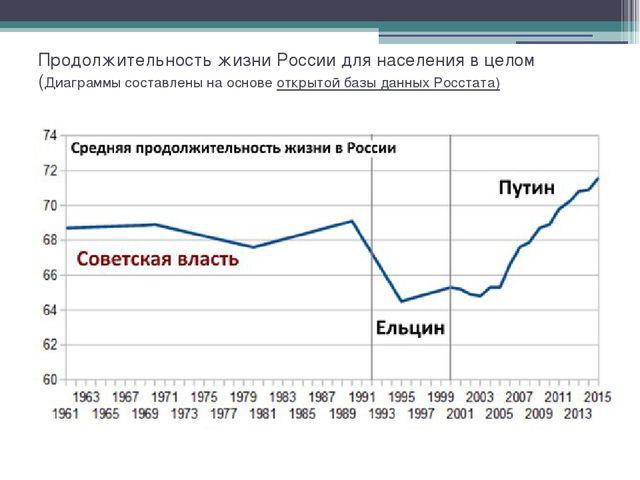 Продолжительность жизни России для населения в целом (Диаграммы составлены на...