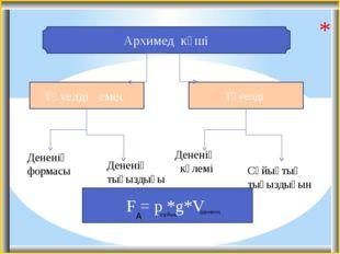 Архимед күші Тәуелді емес Тәуелді Дененің формасы Дененің тығыздығы Дененің