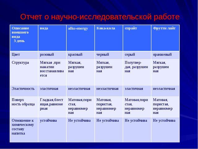 Отчет о научно-исследовательской работе Описание внешнего вида 3 деньводаal...