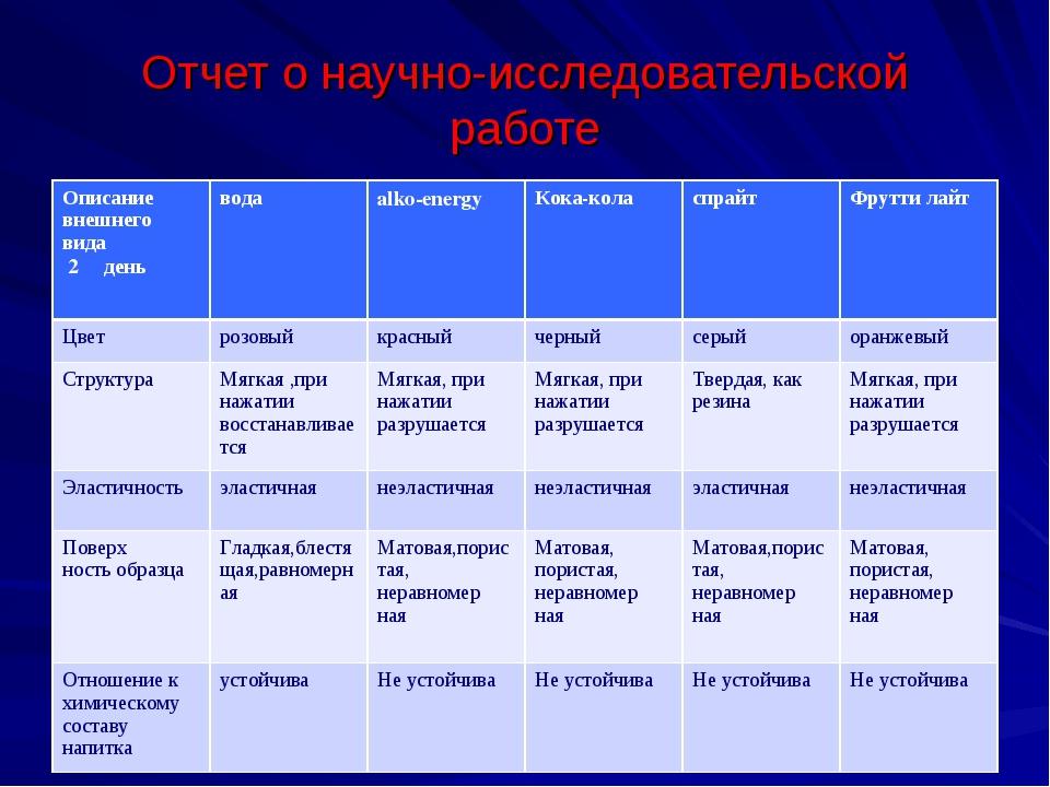 Отчет о научно-исследовательской работе Описание внешнего вида 2 деньводаal...