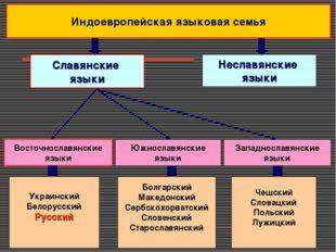 Славянские языки Украинский Белорусский Русский Болгарский Македонский Сербск