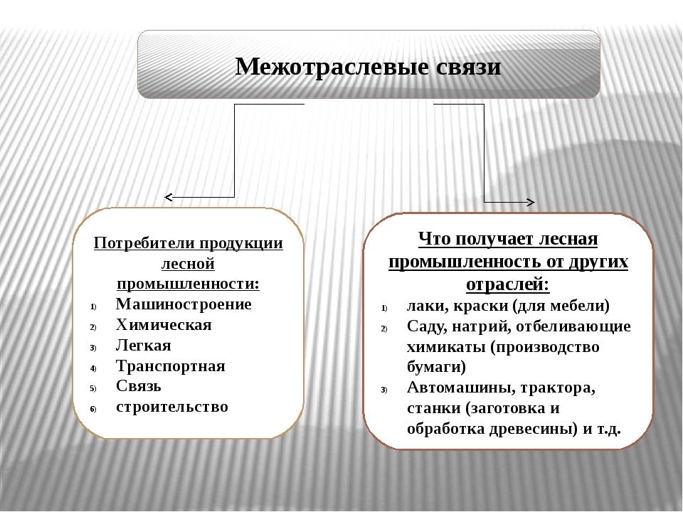 Межотраслевые связи Потребители продукции лесной промышленности: Машиностроен...