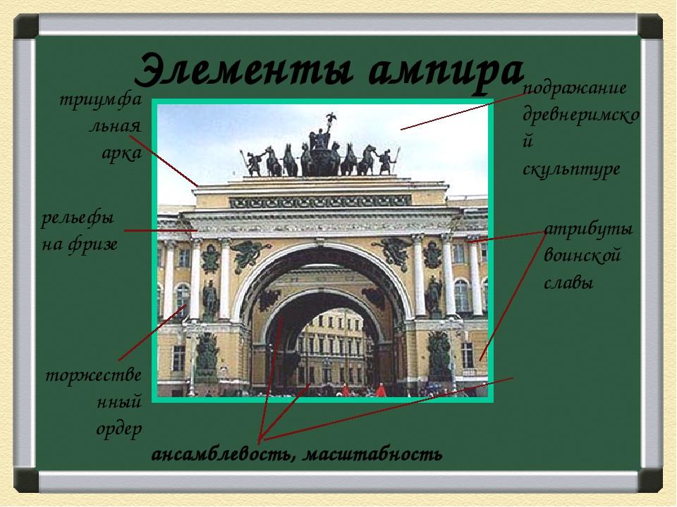 Архитектурные ансамбли К.Росси Михайловский дворец (1819-1825) Александрински...