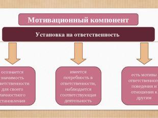 Мотивационный компонент осознается значимость ответственности для своего личн