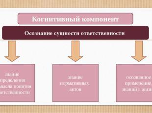 Когнитивный компонент Осознание сущности ответственности знание определения и