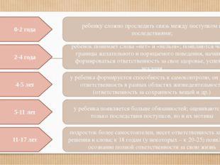 0-2 года 2-4 года 4-5 лет 5-11 лет 11-17 лет Формирование ответственности реб