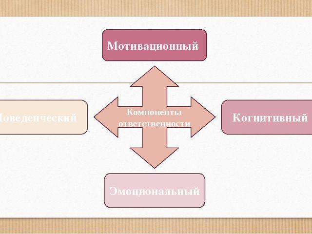 Компоненты ответственности Эмоциональный Поведенческий Когнитивный Мотивацион...