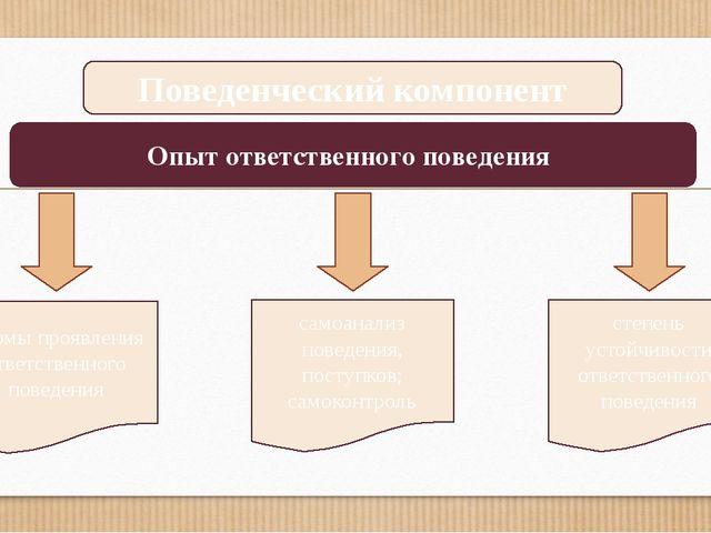 Поведенческий компонент Опыт ответственного поведения формы проявления ответс...