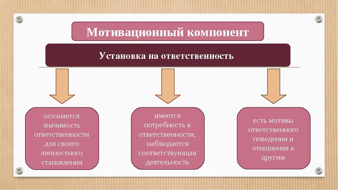Мотивационный компонент осознается значимость ответственности для своего личн...