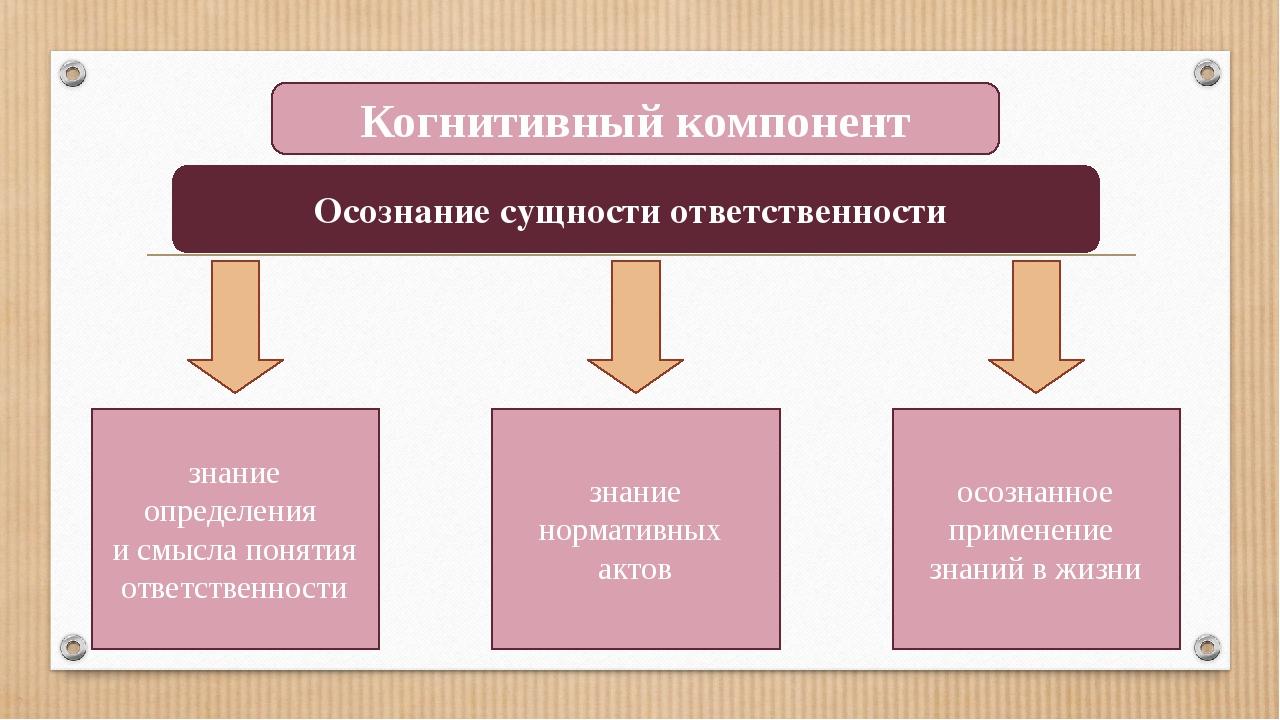 Когнитивный компонент Осознание сущности ответственности знание определения и...