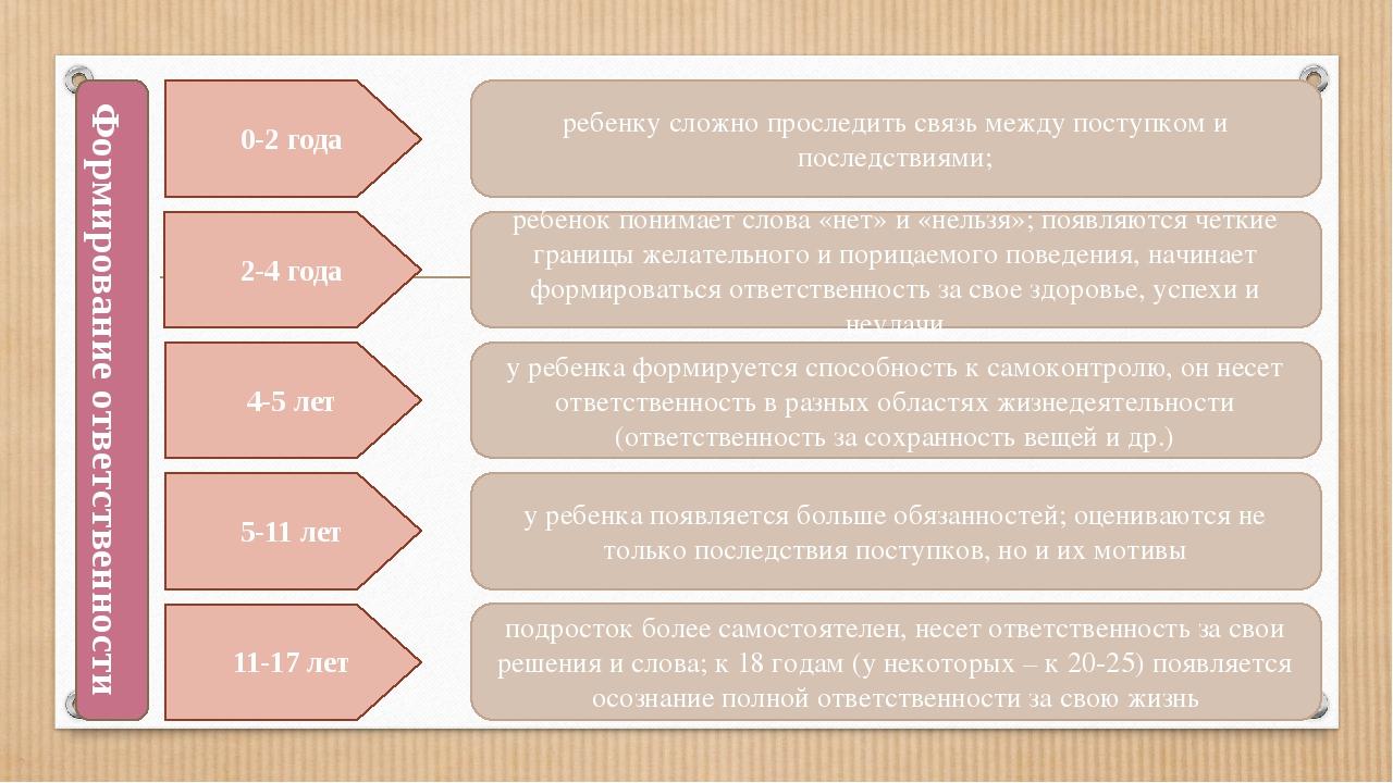 0-2 года 2-4 года 4-5 лет 5-11 лет 11-17 лет Формирование ответственности реб...