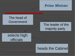 Prime Minister The head of Government The leader of the majority party selec