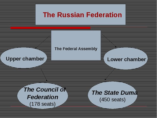 The Russian Federation Upper chamber Lower chamber The Council of Federation...