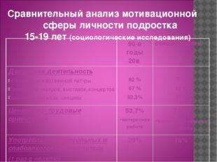 Сравнительный анализ мотивационной сферы личности подростка 15-19 лет (социол