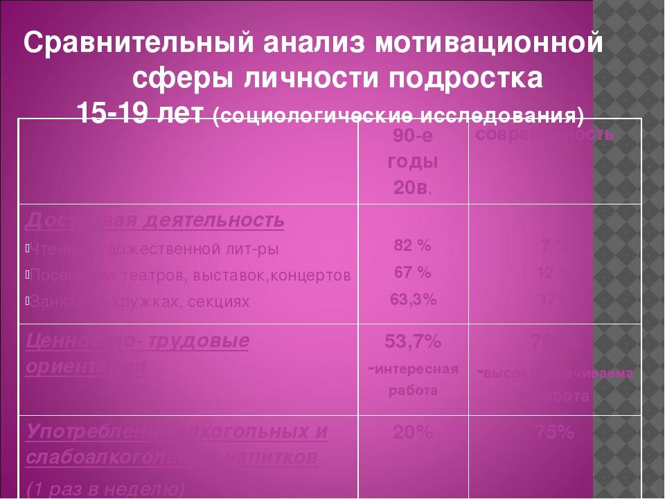 Сравнительный анализ мотивационной сферы личности подростка 15-19 лет (социол...