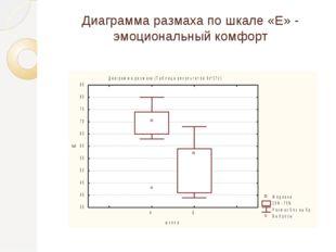 Диаграмма размаха по шкале «Е» - эмоциональный комфорт