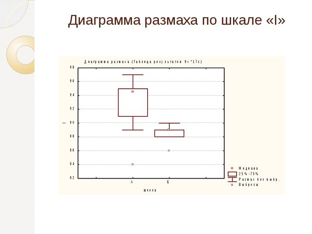 Диаграмма размаха по шкале «I»