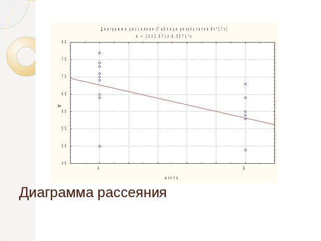 Диаграмма рассеяния