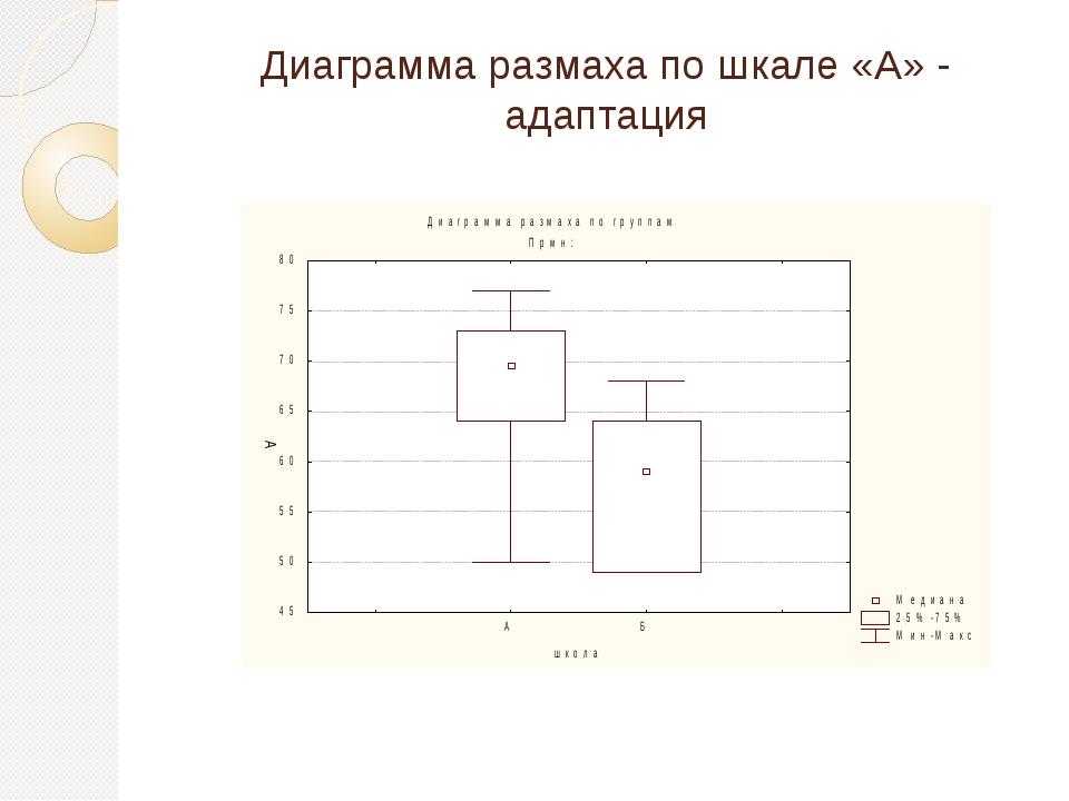 Диаграмма размаха по шкале «А» - адаптация