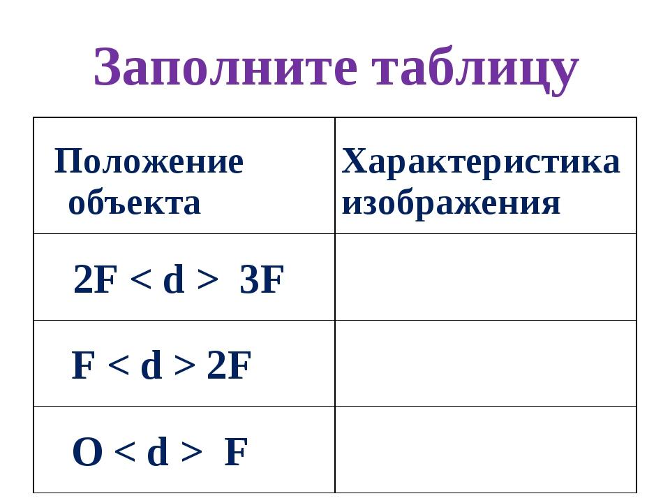 Заполните таблицу Положение объекта Характеристика изображения 2F < d > 3F...