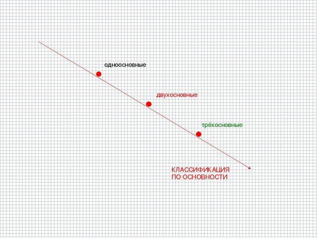 КЛАССИФИКАЦИЯ ПО ОСНОВНОСТИ одноосновные двухосновные трёхосновные