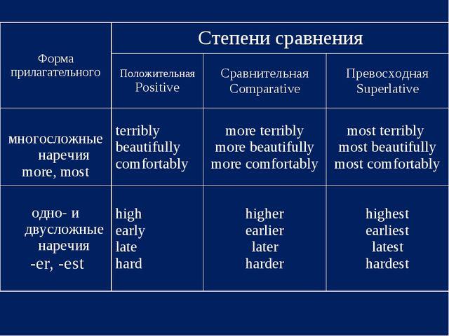 Форма прилагательногоCтепени сравнения Положительная PositiveСравнительная...