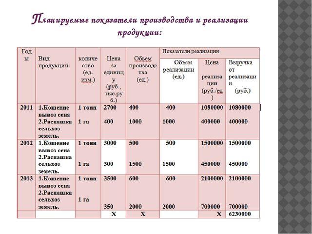 Планируемые показатели производства и реализации продукции: