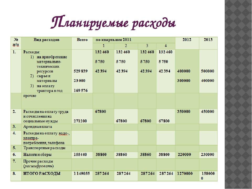 Планируемые расходы