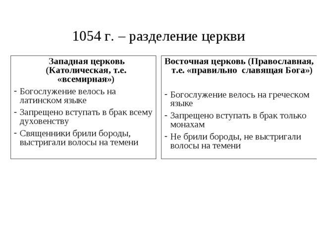 1054 г. – разделение церкви Западная церковь (Католическая, т.е. «всемирная»)...