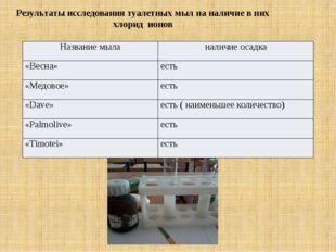 Результаты исследования туалетных мыл на наличие в них хлорид ионов Название