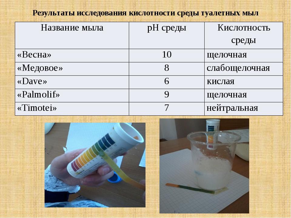 Результаты исследования кислотности среды туалетных мыл Название мыла рН сред...