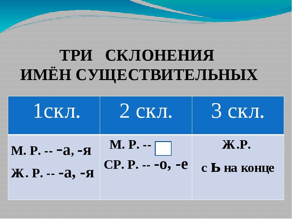 презентация склонениями имен знакомство существительных с тремя
