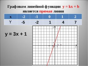 Графиком линейной функции y = kx + b является прямая линия y = 3x + 1 -5 -2 1