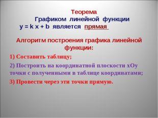 Алгоритм построения графика линейной функции: 1) Составить таблицу; 2) Постр
