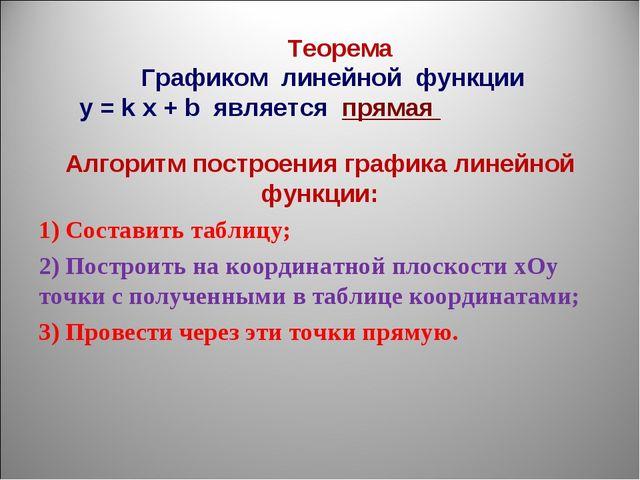 Алгоритм построения графика линейной функции: 1) Составить таблицу; 2) Постр...