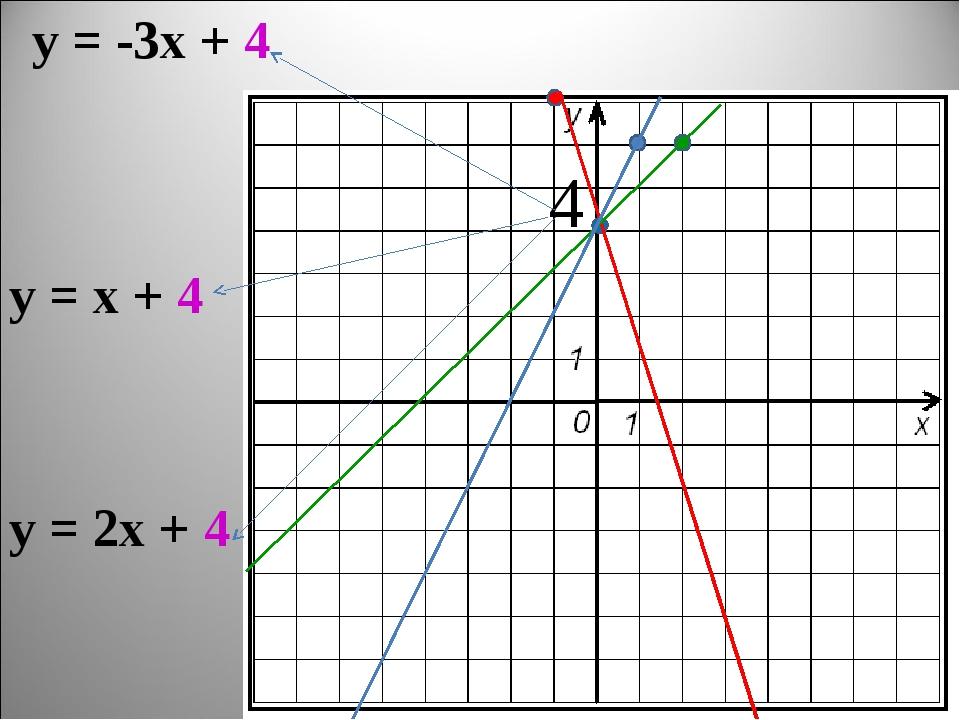 у = -3х + 4 у = х + 4 у = 2х + 4 4