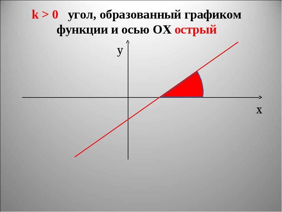 k > 0 угол, образованный графиком функции и осью ОХ острый х y