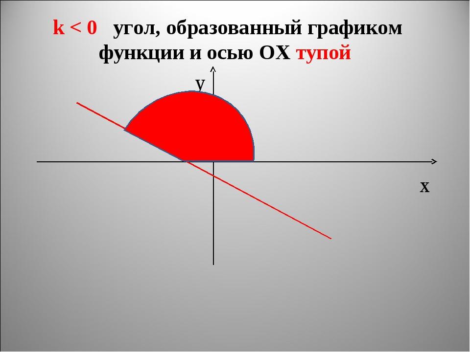 k < 0 угол, образованный графиком функции и осью ОХ тупой x y