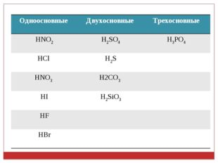 Одноосновные Двухосновные Трехосновные HNO2H2SO4H3PO4 HCl H2S HNO3 H2C