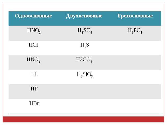 Одноосновные Двухосновные Трехосновные HNO2H2SO4H3PO4 HCl H2S HNO3 H2C...