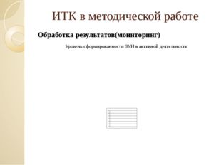 ИТК в методической работе Обработка результатов(мониторинг) Уровень сформиров