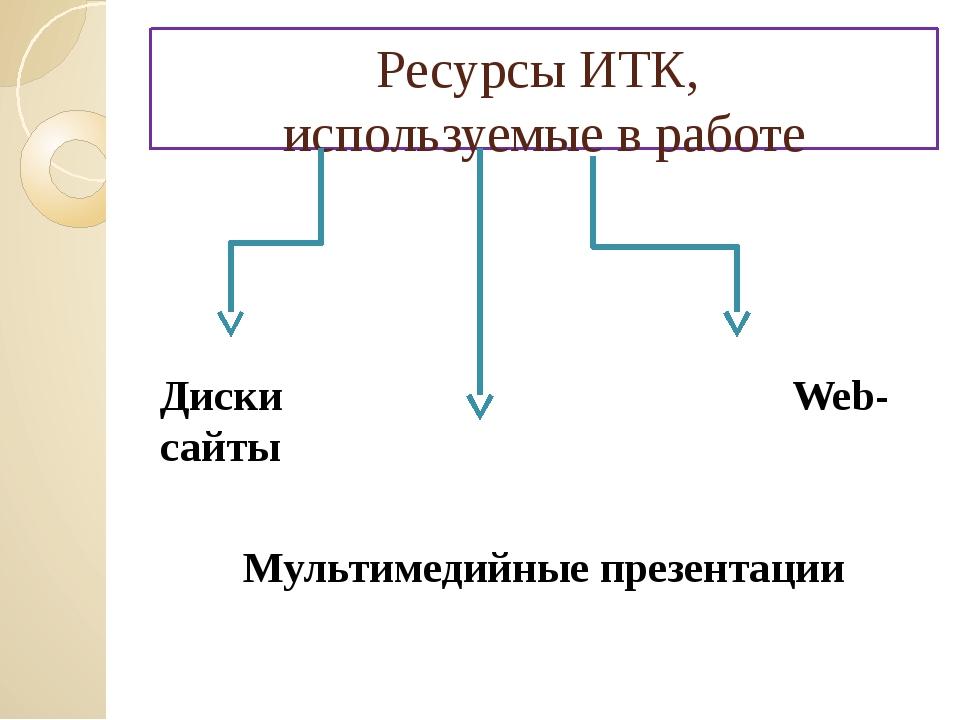 Ресурсы ИТК, используемые в работе Диски Web-сайты Мультимедийные презентации