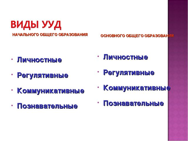 НАЧАЛЬНОГО ОБЩЕГО ОБРАЗОВАНИЯ Личностные Регулятивные Коммуникативные Познава...
