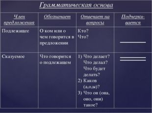 Грамматическая основа Член предложенияОбозначаетОтвечает на вопросыПодчер
