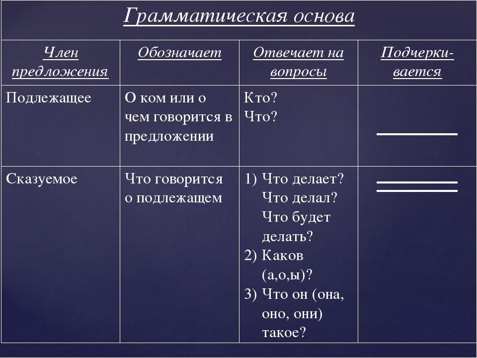 Грамматическая основа Член предложенияОбозначаетОтвечает на вопросыПодчер...