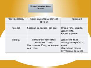 Опорно-двигательная система Части системы Ткани, из которых состояторганы Фун