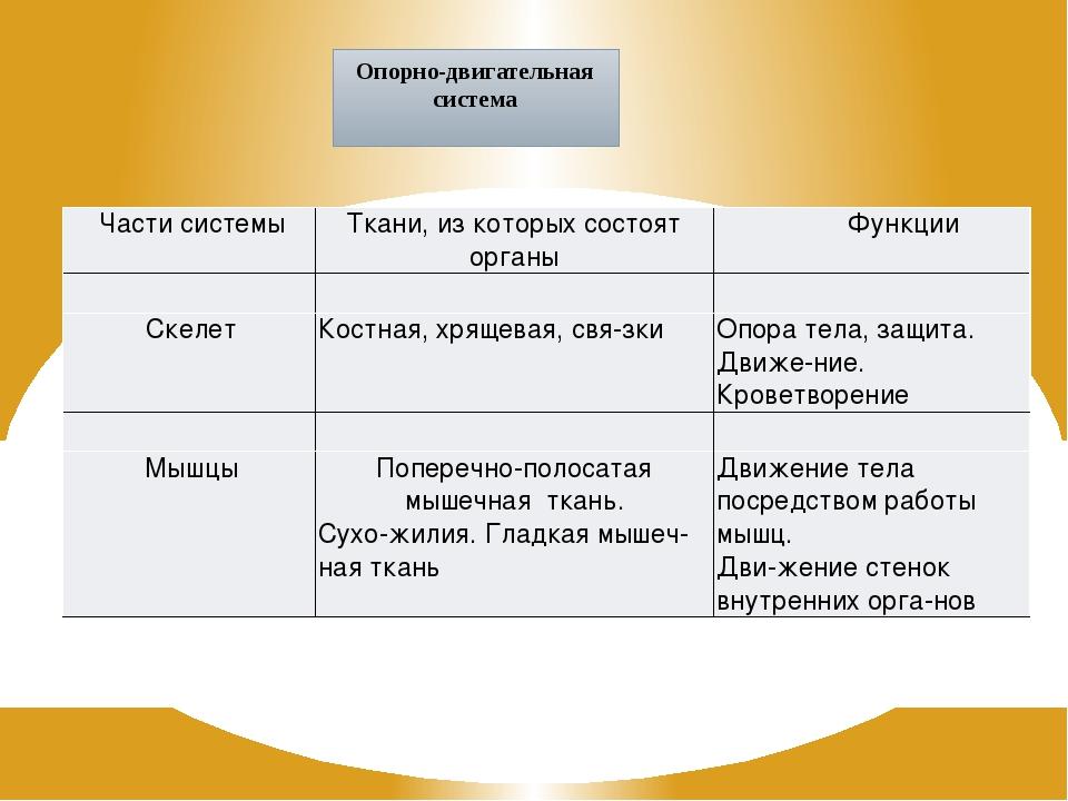 Опорно-двигательная система Части системы Ткани, из которых состояторганы Фун...
