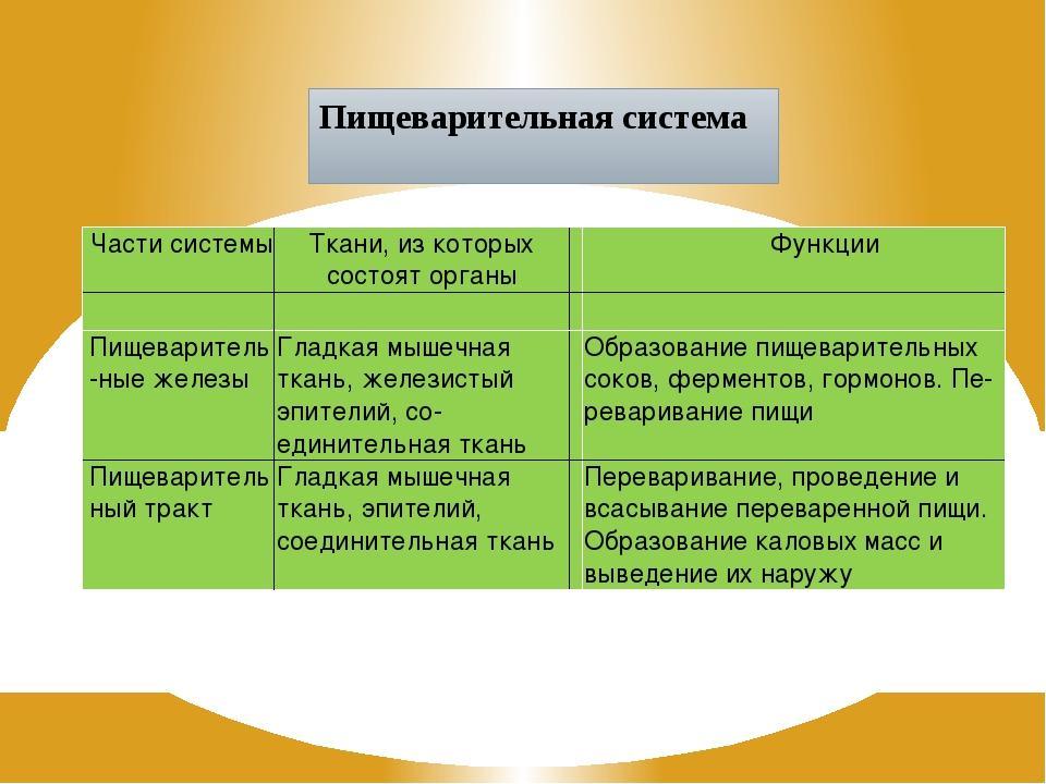 Пищеварительная система Части системы Ткани, из которых состояторганы Функции...