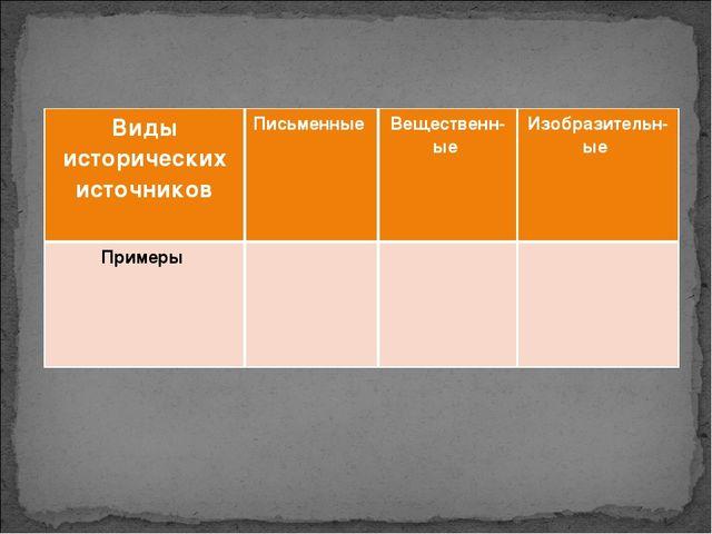 Виды исторических источниковПисьменные Вещественн-ые Изобразительн-ые Прим...